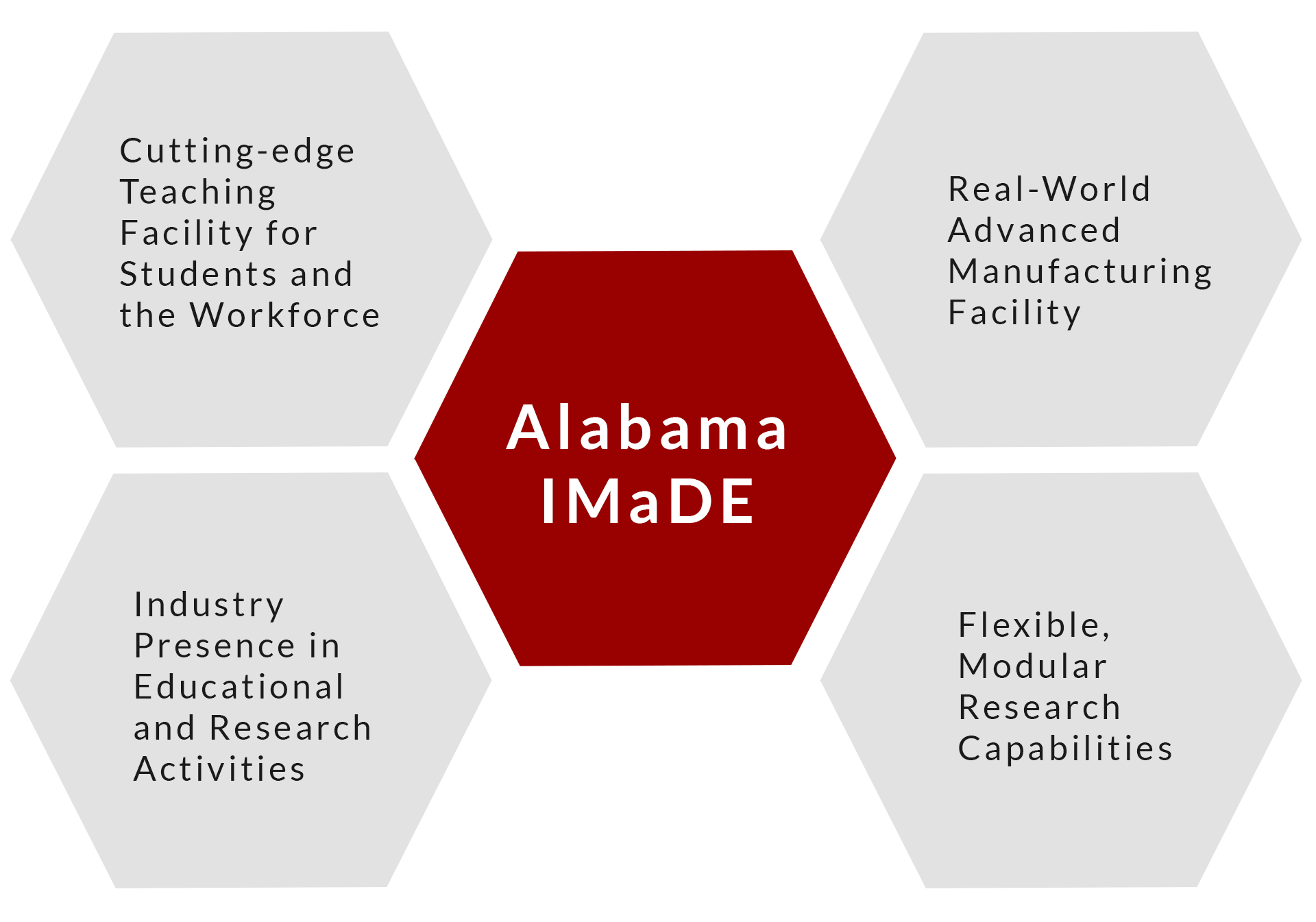 Text chart with hexagons reading: Cutting-edge Teaching Facility for Students and the Workforce; Real-World Advanced Manufacturing Facility; Flexible, Modualr Research Capabilities; Industry Presence in Educational and Research Activities; Alabama IMaDE.